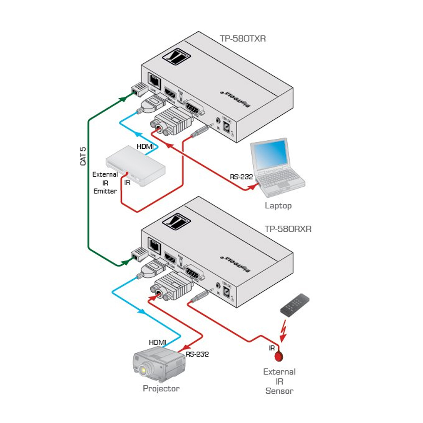 Kramer HDBaseT Diagram